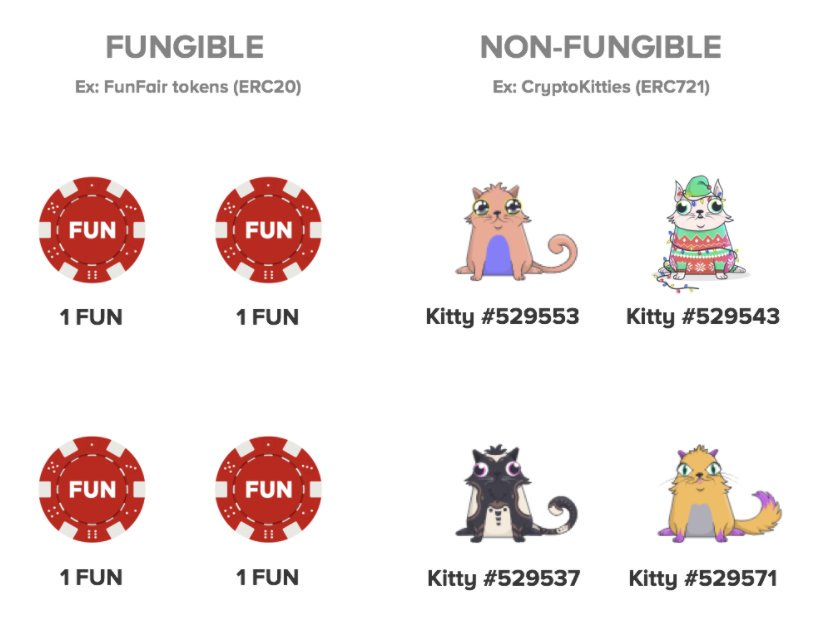 What are Non Fungible Tokens (NFTs)? Beginner Guide 1