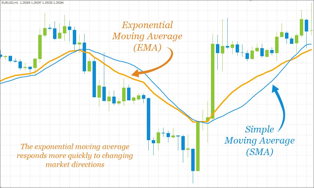 Moving averages based on fibs security backed investment contracts defined
