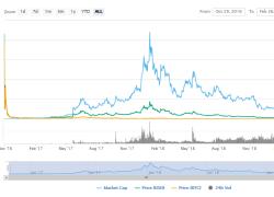 cryptocurrency market cap