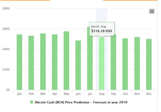 Прогноз цен на Bitcoin Cash на 2019 год: какую цену может достичь BCH в этом году?
