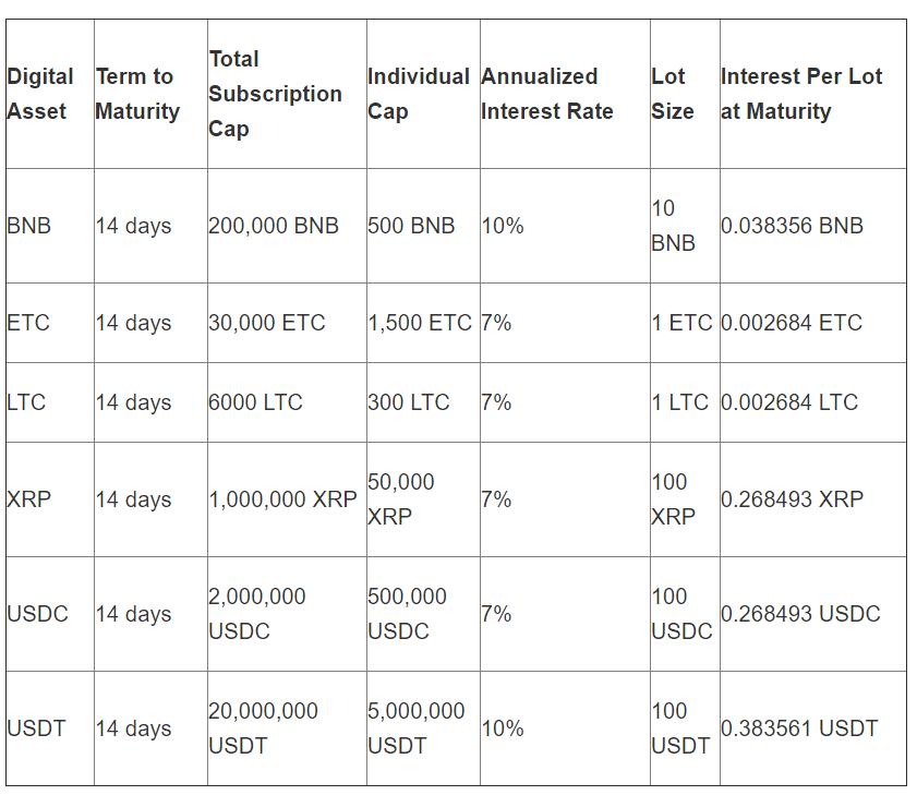 Binance Lending Platform Includes 3 Cryptos in Third Phase, CryptoCoinNewsHub.com