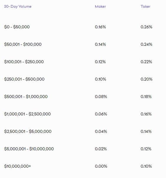 Kraken trading fees