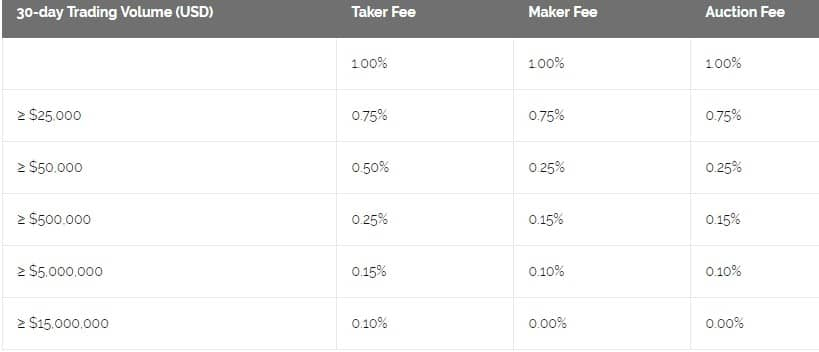 Kraken vs Gemini fees
