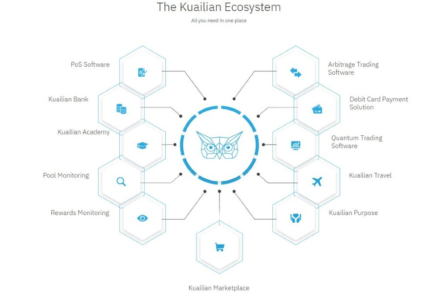 The Kuailian Ecosystem