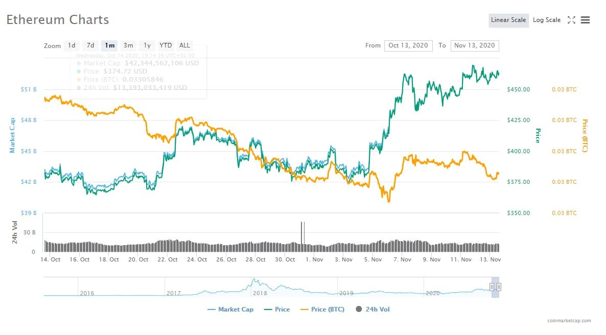 Ethereum (ETH) Price Prediction