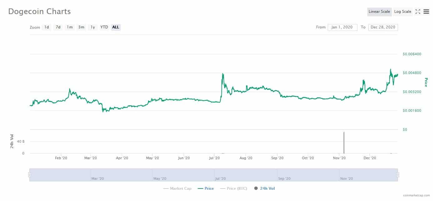 Dogecoin Price Prediction / Dogecoin Price Prediction For ...