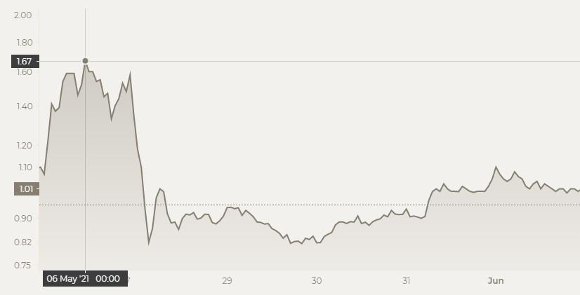 XRP price prediction - chart
