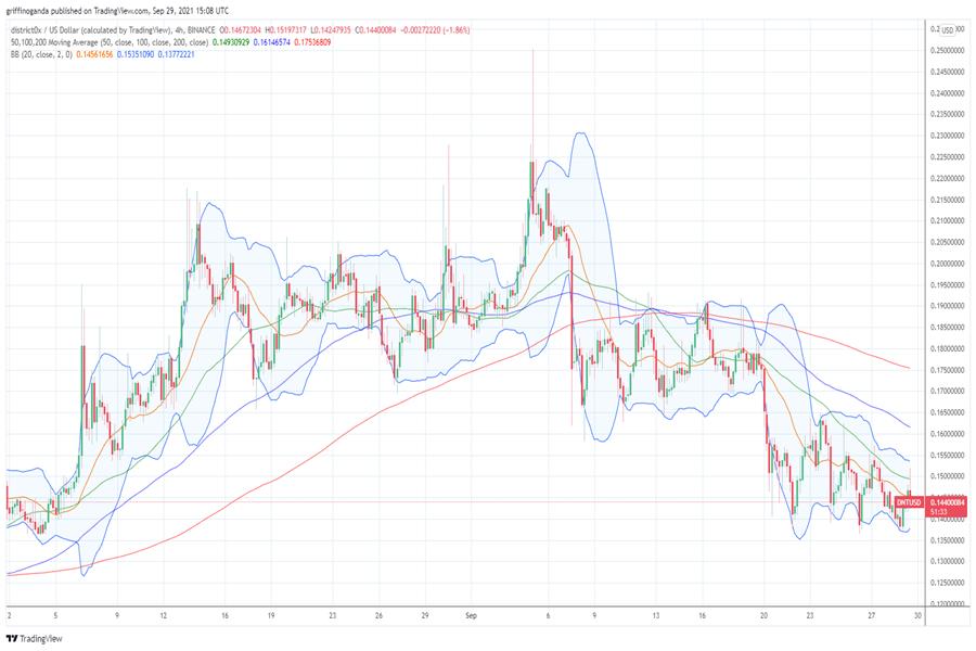 District0x price prediction